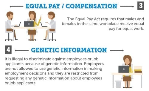 Can I file a complaint with the EEOC? : Infographic by Forensic Notes