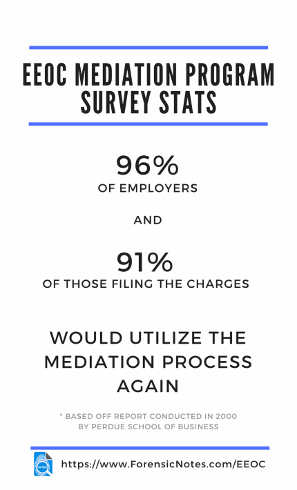 EEOC Mediation Program Survey Statistics based off Study conducted by Purdue School of Business in 2000 : Infographic by Forensic Notes