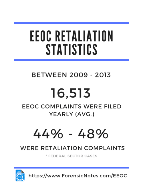EEOC Retaliation Statistics : EEOC Federal Stats : Infographic by Forensic Notes