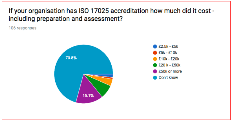 ISO 17025 UK Survey - How much did it cost?